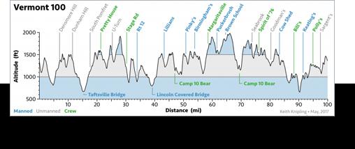 Vermont 100-mile Elevation Profile