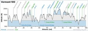 elevation-profile-vermont-100